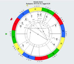 várady soma horoszkópelemzés